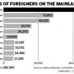 ¿Cuántos extranjeros hay en China?